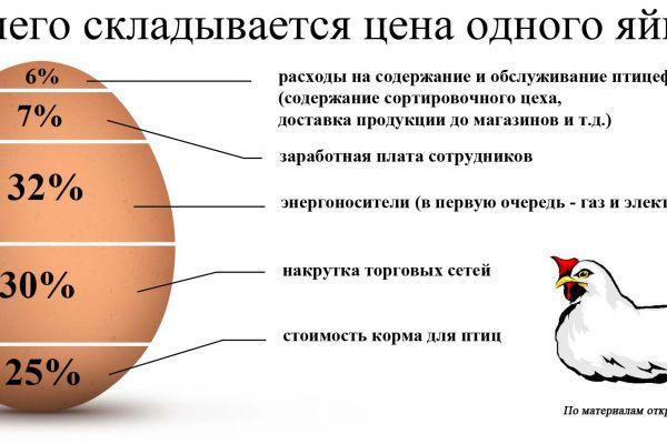Цены на яйца упадут после 1 мая